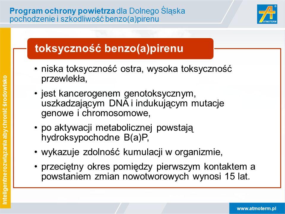 www.atmoterm.pl Inteligentne rozwiązania aby chronić środowisko Program ochrony powietrza dla Dolnego Śląska pochodzenie i szkodliwość benzo(a)pirenu niska toksyczność ostra, wysoka toksyczność przewlekła, jest kancerogenem genotoksycznym, uszkadzającym DNA i indukującym mutacje genowe i chromosomowe, po aktywacji metabolicznej powstają hydroksypochodne B(a)P, wykazuje zdolność kumulacji w organizmie, przeciętny okres pomiędzy pierwszym kontaktem a powstaniem zmian nowotworowych wynosi 15 lat.