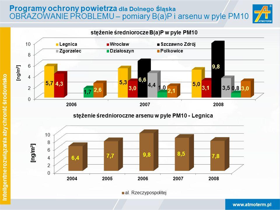 www.atmoterm.pl Inteligentne rozwiązania aby chronić środowisko Programy ochrony powietrza dla Dolnego Śląska OBRAZOWANIE PROBLEMU – pomiary B(a)P i arsenu w pyle PM10