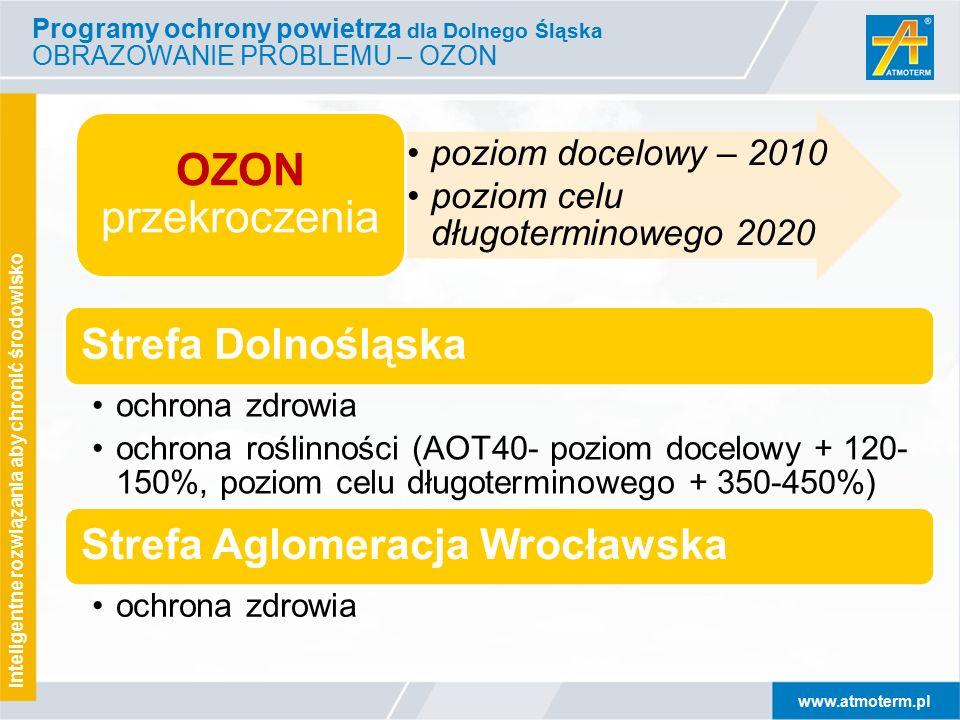 www.atmoterm.pl Inteligentne rozwiązania aby chronić środowisko Programy ochrony powietrza dla Dolnego Śląska OBRAZOWANIE PROBLEMU – OZON poziom docelowy – 2010 poziom celu długoterminowego 2020 OZON przekroczenia Strefa Dolnośląska ochrona zdrowia ochrona roślinności (AOT40- poziom docelowy + 120-150%, poziom celu długoterminowego + 350- 450%) Strefa Aglomeracja Wrocławska ochrona zdrowia