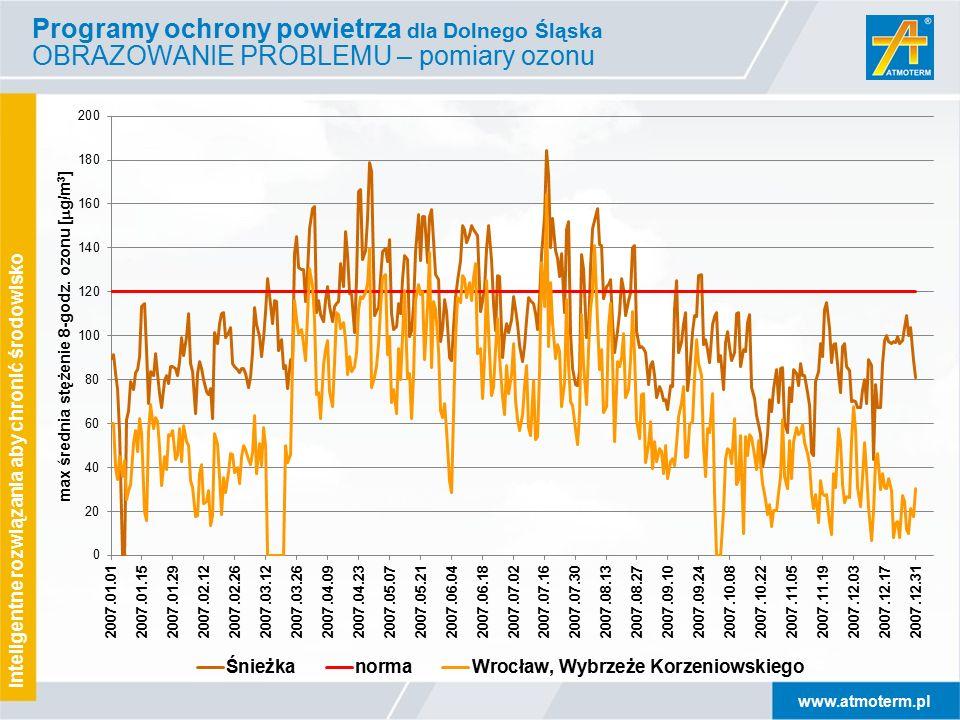 www.atmoterm.pl Inteligentne rozwiązania aby chronić środowisko Programy ochrony powietrza dla Dolnego Śląska OBRAZOWANIE PROBLEMU – pomiary ozonu