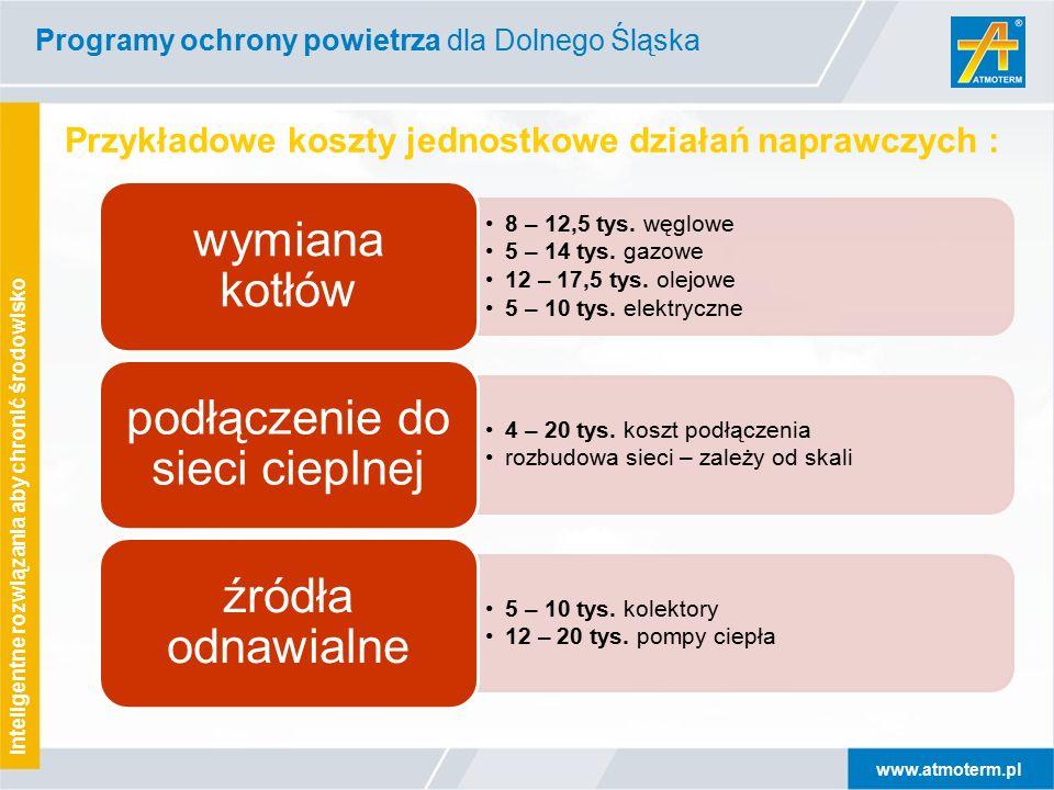 www.atmoterm.pl Inteligentne rozwiązania aby chronić środowisko Programy ochrony powietrza dla Dolnego Śląska Przykładowe koszty jednostkowe działań naprawczych : 8 – 12,5 tys.