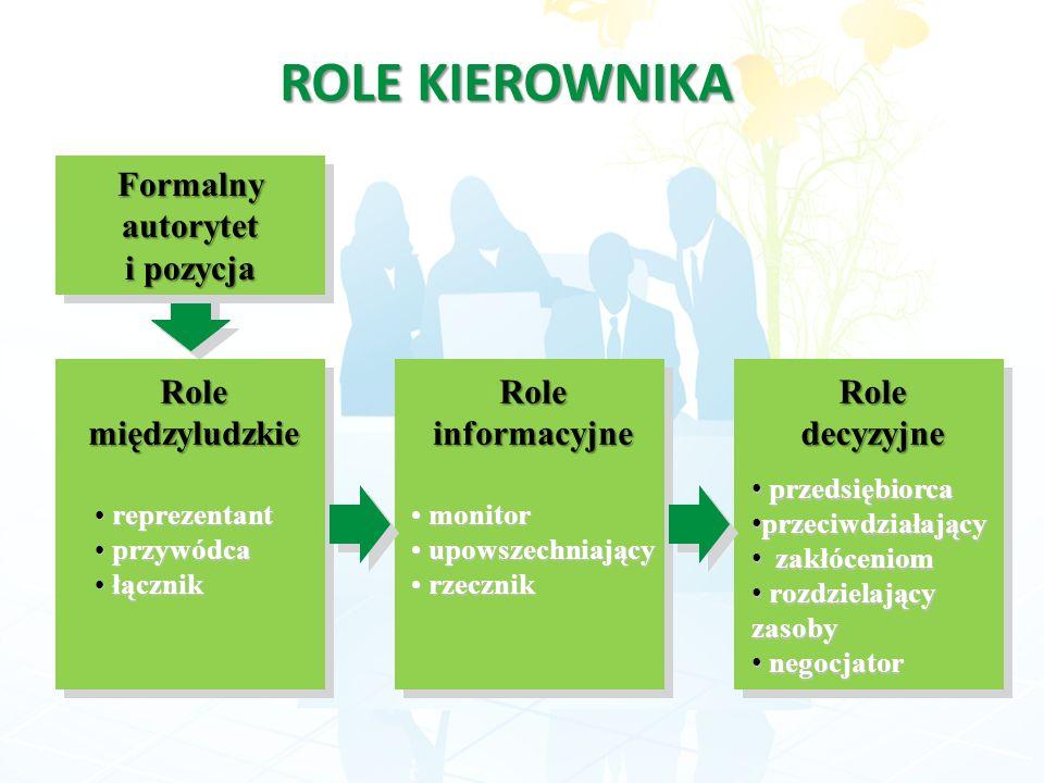 Formalnyautorytet i pozycja Formalnyautorytet Role międzyludzkie reprezentant reprezentant przywódca przywódca łącznik łącznik Role informacyjne monit