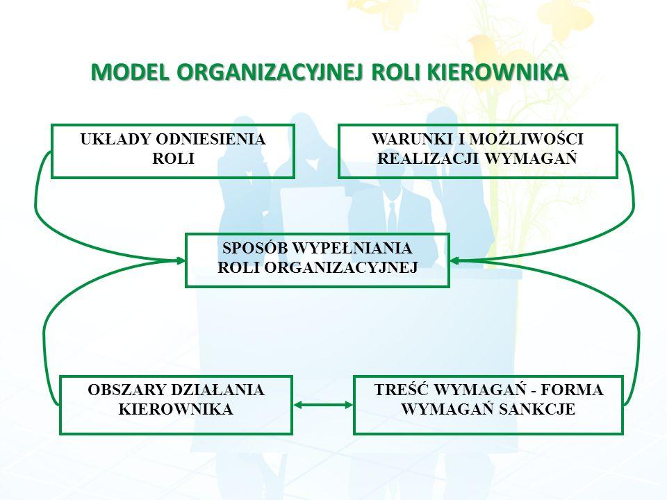 MODEL ORGANIZACYJNEJ ROLI KIEROWNIKA UKŁADY ODNIESIENIA ROLI WARUNKI I MOŻLIWOŚCI REALIZACJI WYMAGAŃ SPOSÓB WYPEŁNIANIA ROLI ORGANIZACYJNEJ OBSZARY DZ