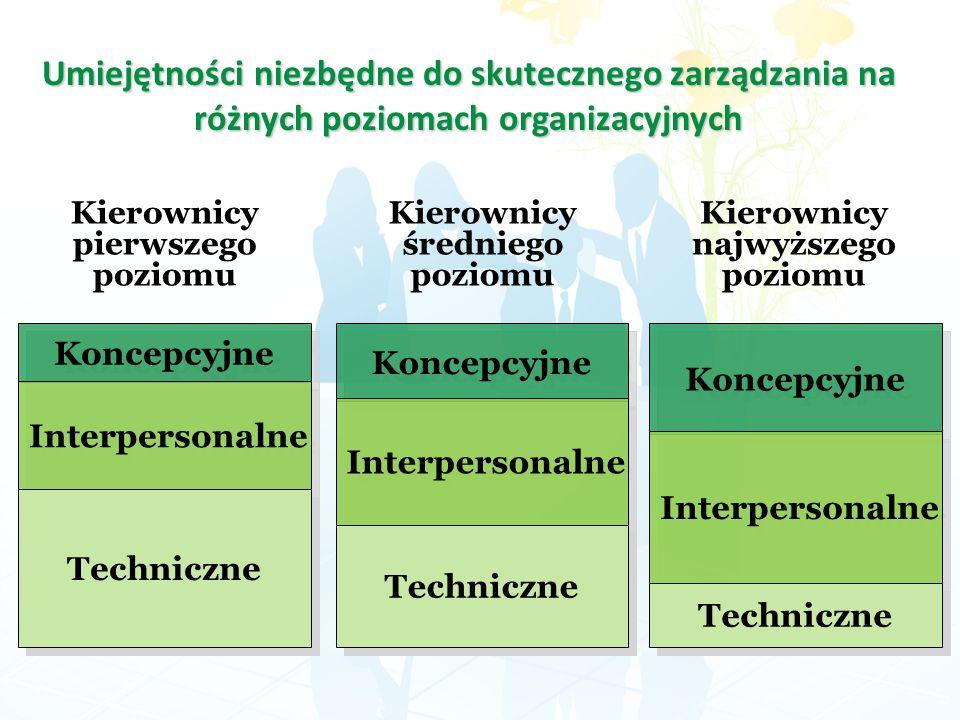 Kierownicy pierwszego poziomu Kierownicy średniego poziomu Kierownicy najwyższego poziomu Koncepcyjne Interpersonalne Techniczne Koncepcyjne Interpers