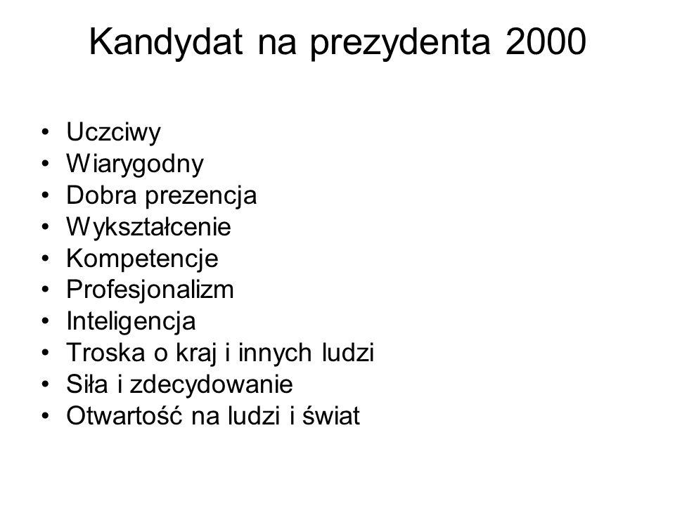 Kandydat na prezydenta 2000 Uczciwy Wiarygodny Dobra prezencja Wykształcenie Kompetencje Profesjonalizm Inteligencja Troska o kraj i innych ludzi Siła