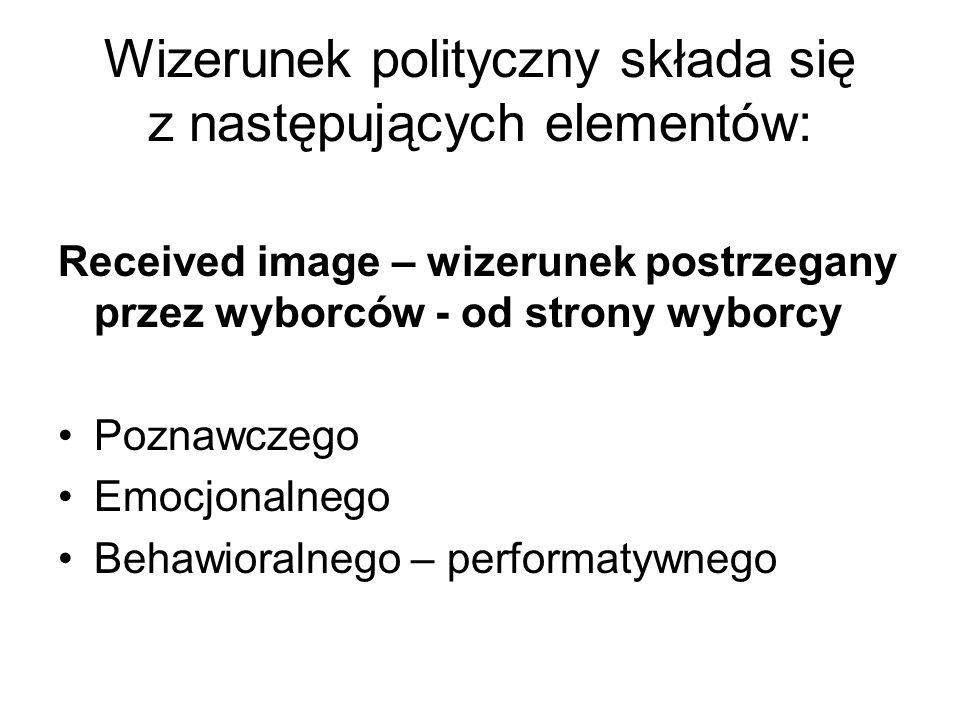 Wizerunek polityczny składa się z następujących elementów: Received image – wizerunek postrzegany przez wyborców - od strony wyborcy Poznawczego Emocjonalnego Behawioralnego – performatywnego