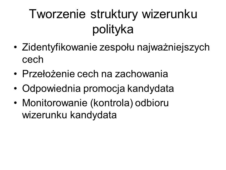 Tworzenie struktury wizerunku polityka Zidentyfikowanie zespołu najważniejszych cech Przełożenie cech na zachowania Odpowiednia promocja kandydata Monitorowanie (kontrola) odbioru wizerunku kandydata