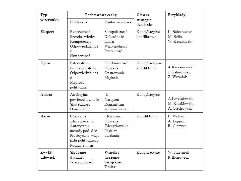 Typ wizerunku Podstawowe cechyGłówne strategie działania Przykłady PolityczneOsobowościowe EkspertRzeczowość Szeroka wiedza Kompetencja Odpowiedzialnoś ć Skuteczność Skrupulatność Dokładność Umiar Wiarygodność Rzetelność Koncyliacyjno- konfliktowe L.