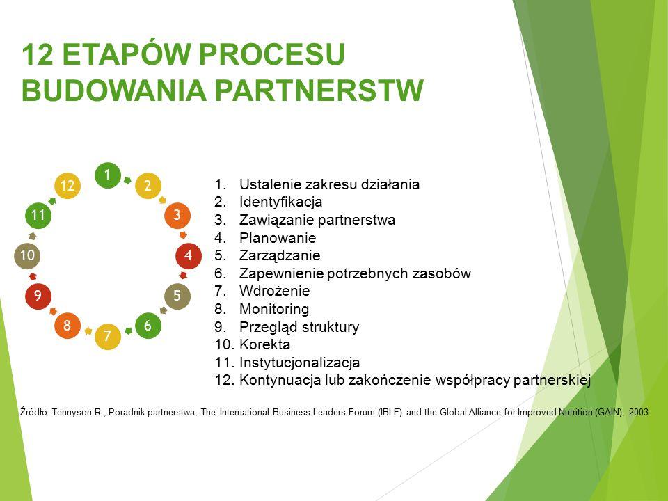123456789101112 12 ETAPÓW PROCESU BUDOWANIA PARTNERSTW 1.Ustalenie zakresu działania 2.Identyfikacja 3.Zawiązanie partnerstwa 4.Planowanie 5.Zarządzan