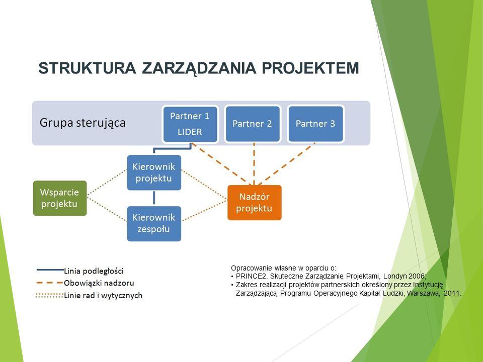 STRUKTURA ZARZĄDZANIA PROJEKTEM Opracowanie własne w oparciu o: PRINCE2, Skuteczne Zarządzanie Projektami, Londyn 2006; Zakres realizacji projektów pa