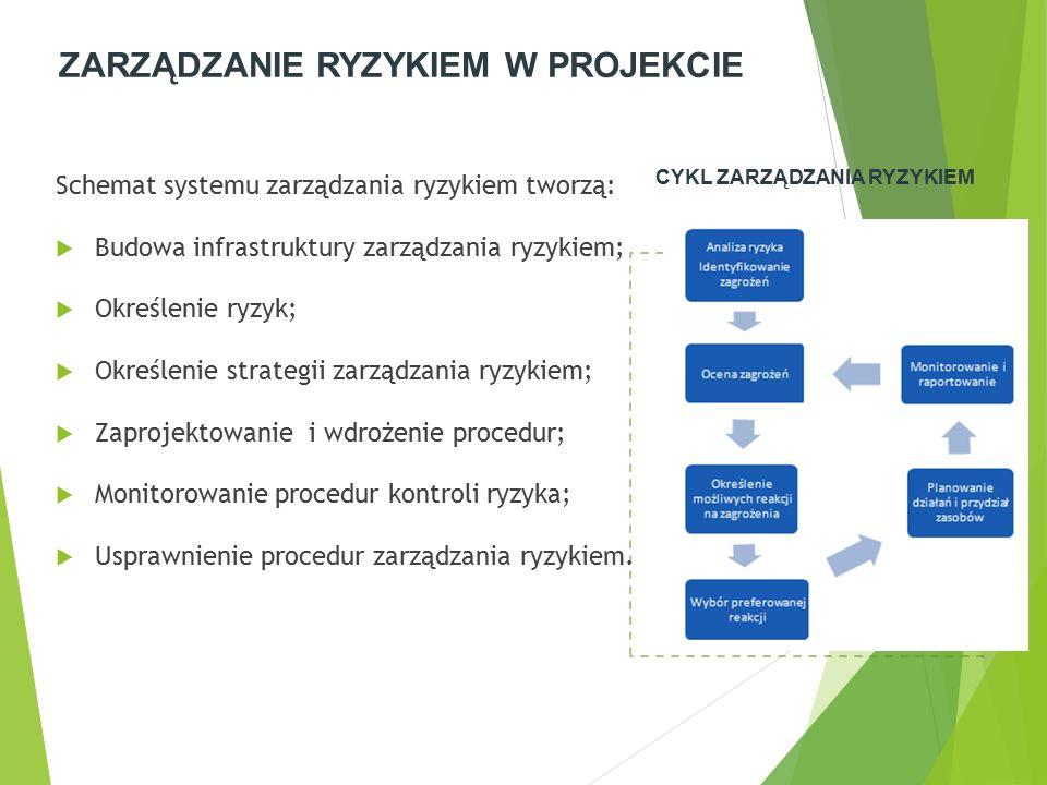 ZARZĄDZANIE RYZYKIEM W PROJEKCIE Schemat systemu zarządzania ryzykiem tworzą:  Budowa infrastruktury zarządzania ryzykiem;  Określenie ryzyk;  Określenie strategii zarządzania ryzykiem;  Zaprojektowanie i wdrożenie procedur;  Monitorowanie procedur kontroli ryzyka;  Usprawnienie procedur zarządzania ryzykiem.