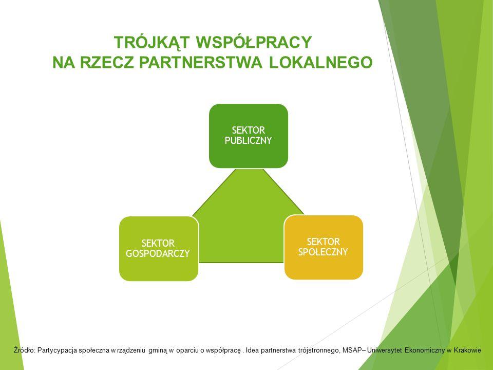 TRÓJKĄT WSPÓŁPRACY NA RZECZ PARTNERSTWA LOKALNEGO Źródło: Partycypacja społeczna w rządzeniu gminą w oparciu o współpracę. Idea partnerstwa trójstronn