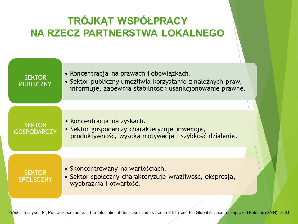 TRÓJKĄT WSPÓŁPRACY NA RZECZ PARTNERSTWA LOKALNEGO Źródło: Tennyson R., Poradnik partnerstwa, The International Business Leaders Forum (IBLF) and the G