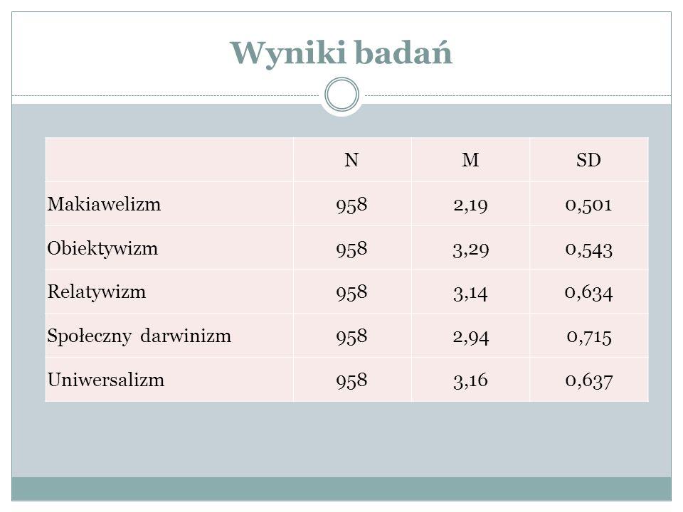 Wyniki badań NMSD Makiawelizm9582,190,501 Obiektywizm9583,290,543 Relatywizm9583,140,634 Społeczny darwinizm9582,940,715 Uniwersalizm9583,160,637