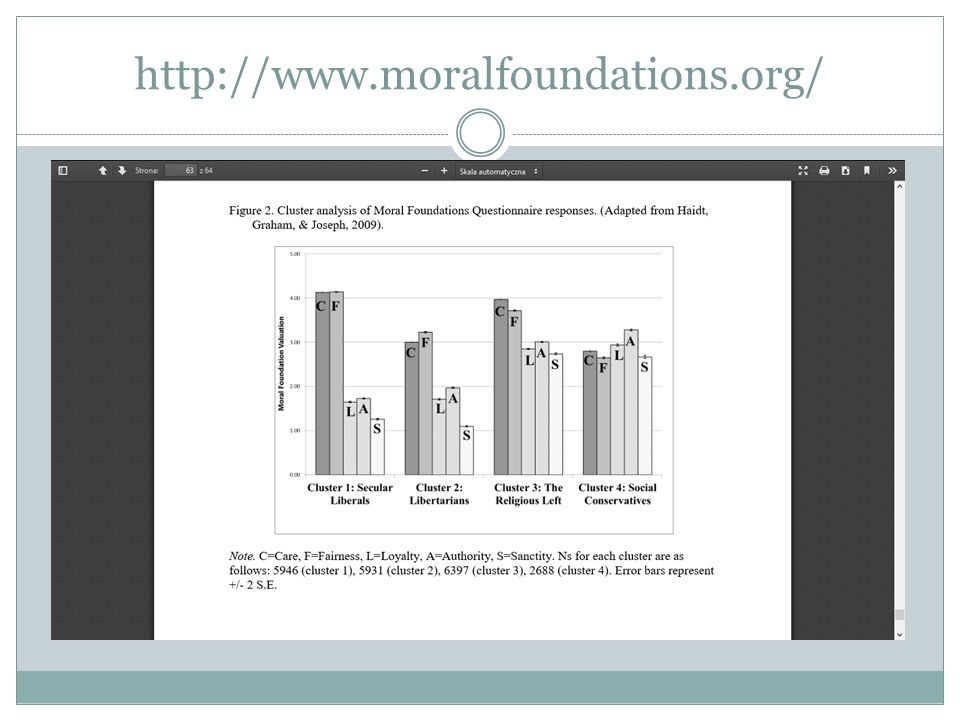 http://www.moralfoundations.org/