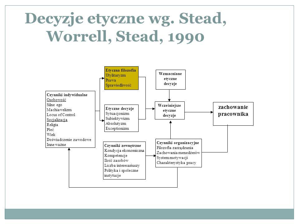 Decyzje etyczne wg. Stead, Worrell, Stead, 1990 Czynniki indywidualne Osobowość Silne ego Machiawelizm Locus of Control Socjalizacja Religia Płeć Wiek