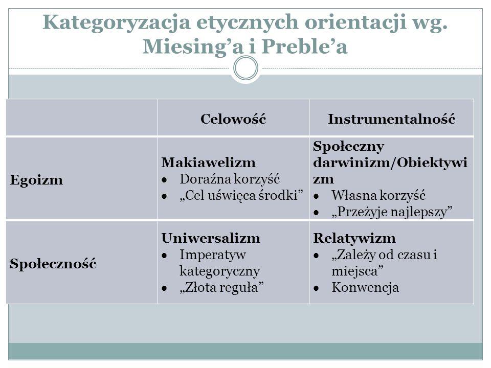 Kategoryzacja etycznych orientacji wg.