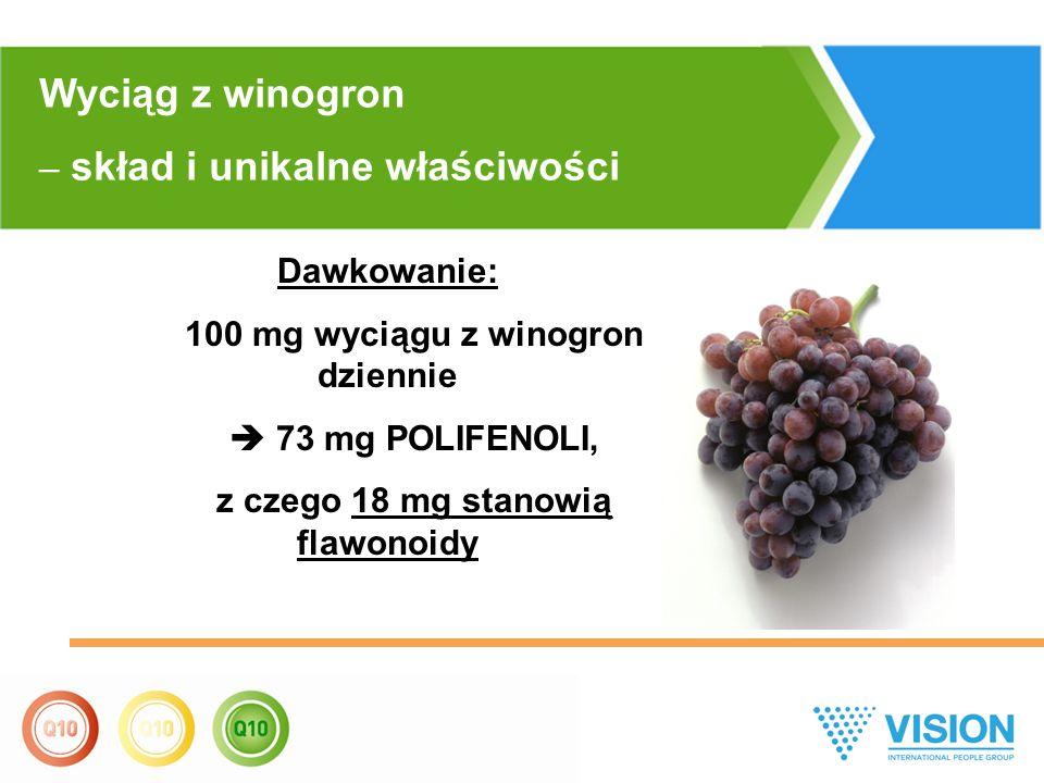 Wyciąg z winogron – skład i unikalne właściwości Dawkowanie: 100 mg wyciągu z winogron dziennie  73 mg POLIFENOLI, z czego 18 mg stanowią flawonoidy