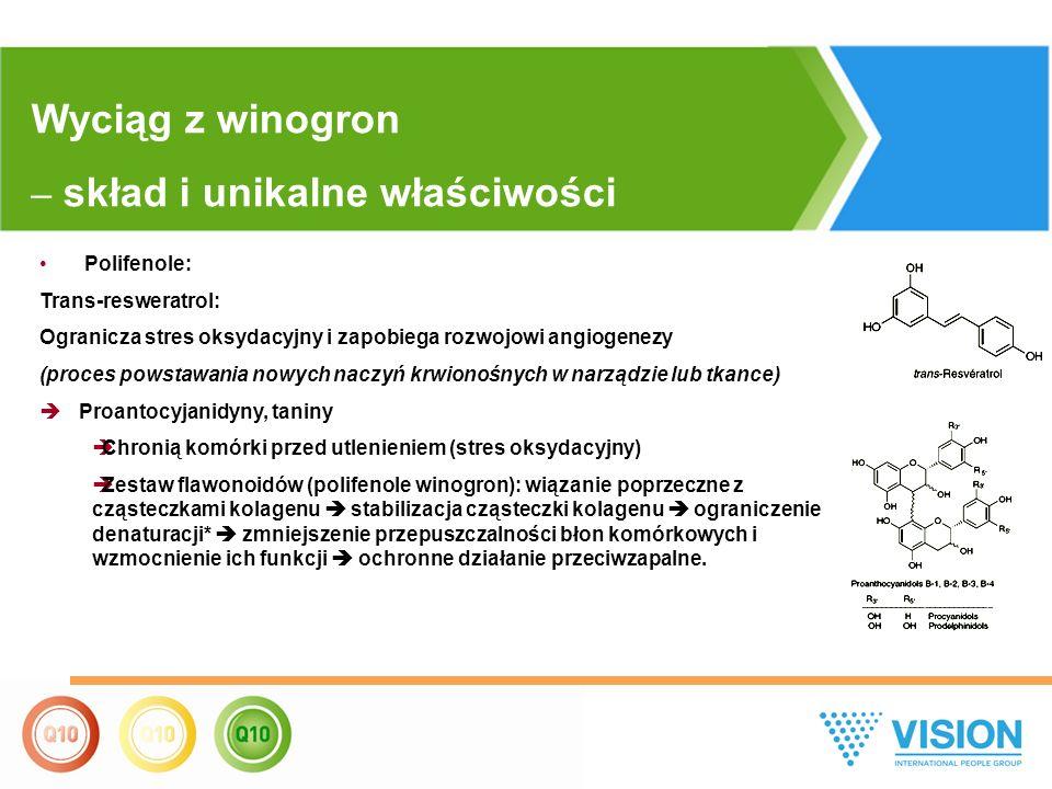 Polifenole: Trans-resweratrol: Ogranicza stres oksydacyjny i zapobiega rozwojowi angiogenezy (proces powstawania nowych naczyń krwionośnych w narządzie lub tkance)  Proantocyjanidyny, taniny  Chronią komórki przed utlenieniem (stres oksydacyjny)  Zestaw flawonoidów (polifenole winogron): wiązanie poprzeczne z cząsteczkami kolagenu  stabilizacja cząsteczki kolagenu  ograniczenie denaturacji*  zmniejszenie przepuszczalności błon komórkowych i wzmocnienie ich funkcji  ochronne działanie przeciwzapalne.