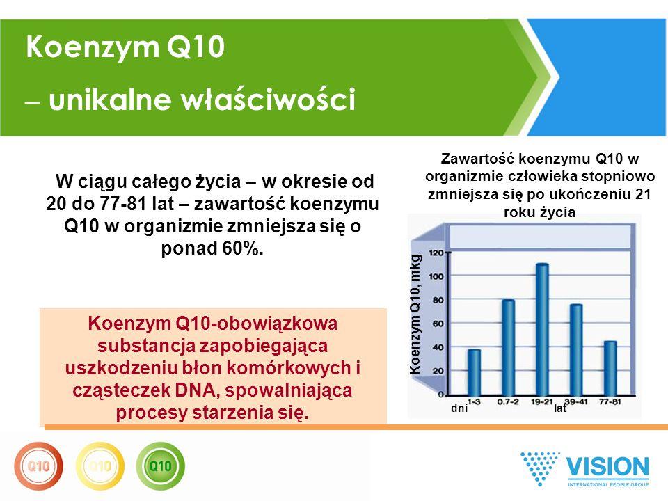 W ciągu całego życia – w okresie od 20 do 77-81 lat – zawartość koenzymu Q10 w organizmie zmniejsza się o ponad 60%.