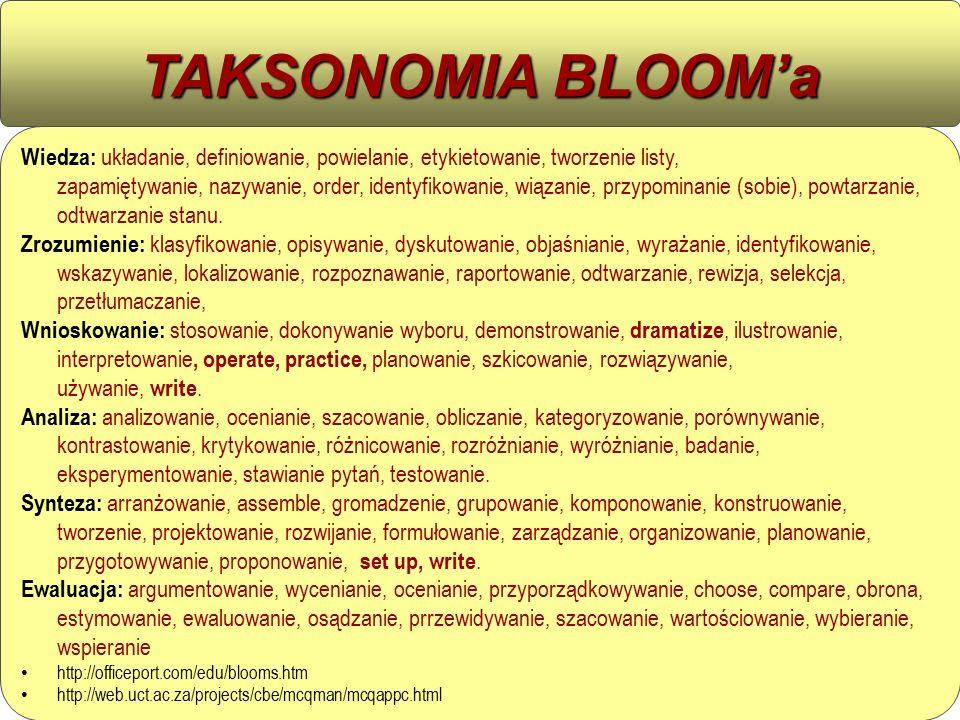 TAKSONOMIA BLOOM'a Wiedza: układanie, definiowanie, powielanie, etykietowanie, tworzenie listy, zapamiętywanie, nazywanie, order, identyfikowanie, wiązanie, przypominanie (sobie), powtarzanie, odtwarzanie stanu.