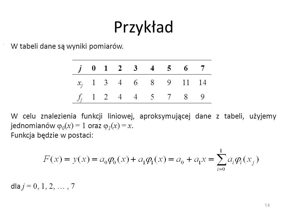 Przykład 14 j01234567 xjxj 1346891114 fjfj 12445789. W tabeli dane są wyniki pomiarów. W celu znalezienia funkcji liniowej, aproksymującej dane z tabe