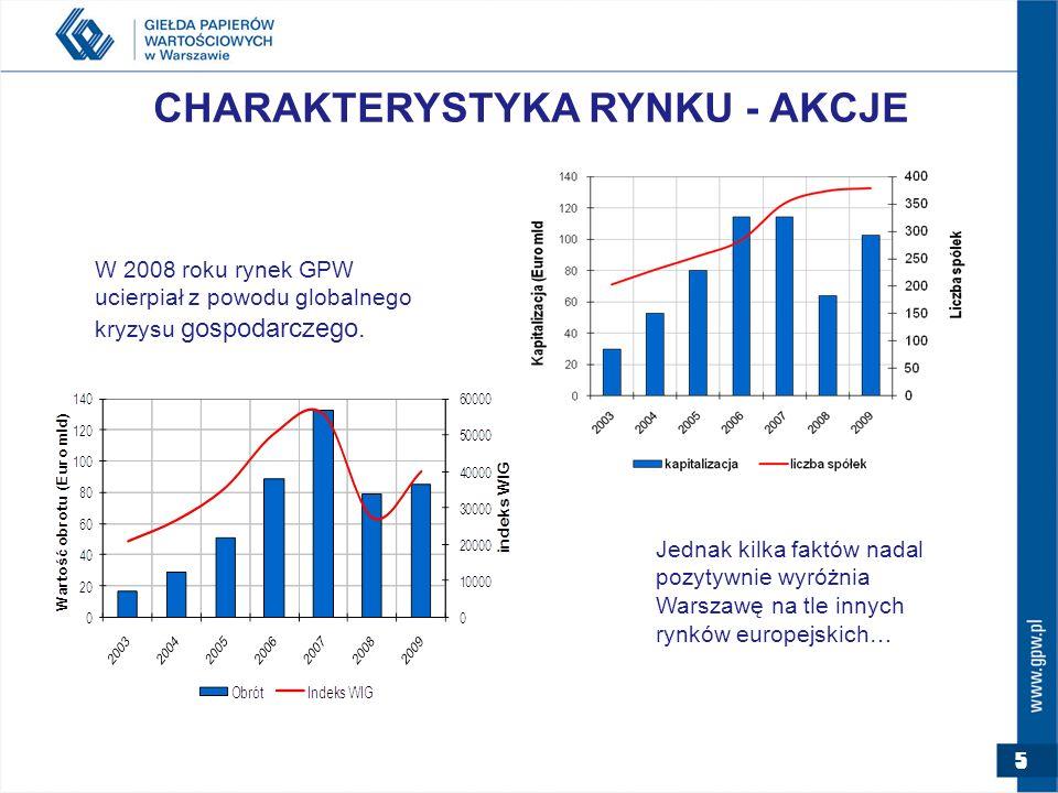 5 CHARAKTERYSTYKA RYNKU - AKCJE W 2008 roku rynek GPW ucierpiał z powodu globalnego kryzysu gospodarczego.