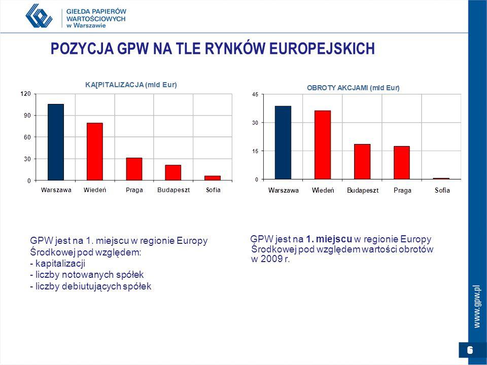 6 POZYCJA GPW NA TLE RYNKÓW EUROPEJSKICH GPW jest na 1.
