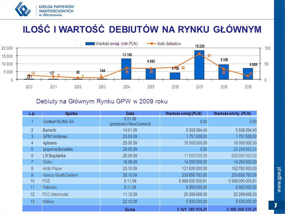 7 ILOŚĆ I WARTOŚĆ DEBIUTÓW NA RYNKU GŁÓWNYM Debiuty na Głównym Rynku GPW w 2009 roku 7 L.p.SpółkaDataWartość emisji (PLN)Wartość oferty (PLN) 1Centrum KLIMA SA 6.01.09 (przejście z NewConnect) 0,00 2Bumech14.01.095 508 394,40 3GPM Vindexus23.03.091 751 628,00 4Aplisens25.05.0915 000 000,00 5Ipopema Securites26.05.090,0026 249 985,00 6LW Bogdanka25.06.0911 000 000,00528 000 000,00 7Delko18.09.0914 250 000,00 8Arctic Paper23.10.09121 500 000,00162 750 000,00 9Asseco South Eastern28.10.09233 858 763,00 10PGE6.11.095 968 000 000,81 11Patentus9.11.096 900 000,00 12PCC Intermodal11.12.0920 269 668,00 13Intakus22.12.095 500 000,00 Suma 6 921 348 954,216 988 848 939,21