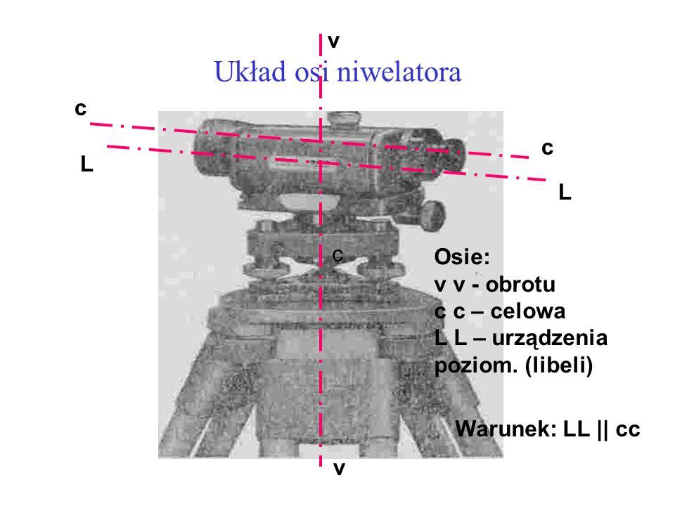 Układ osi niwelatora c c c L L v v Osie: v v - obrotu c c – celowa L L – urządzenia poziom. (libeli) Warunek: LL || cc