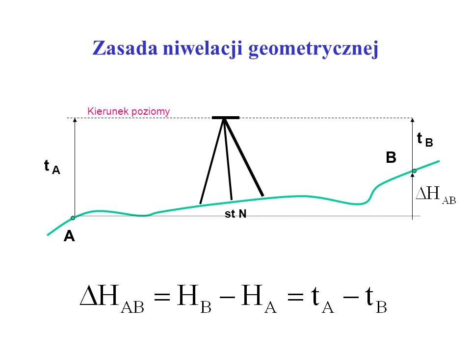 Zasada niwelacji geometrycznej A B A B t t Kierunek poziomy st N