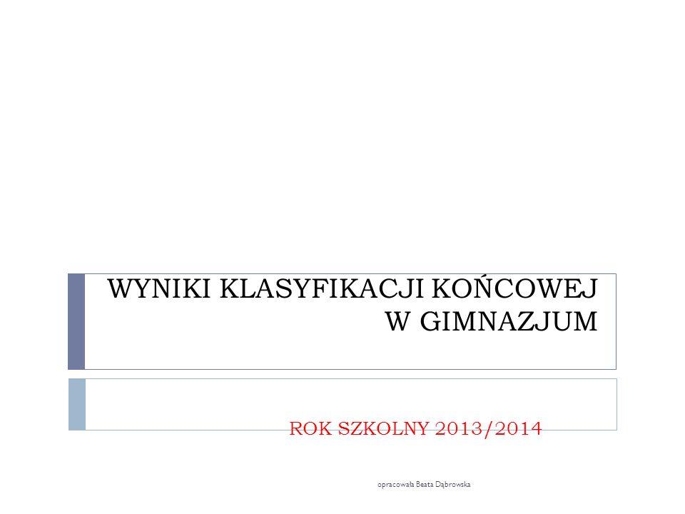 WYNIKI KLASYFIKACJI KOŃCOWEJ W GIMNAZJUM ROK SZKOLNY 2013/2014 opracowała Beata Dąbrowska