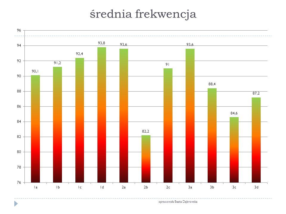 średnia frekwencja opracowała Beata Dąbrowska