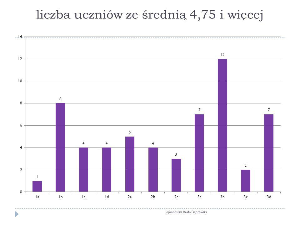 liczba uczniów ze średnią 4,75 i więcej opracowała Beata Dąbrowska