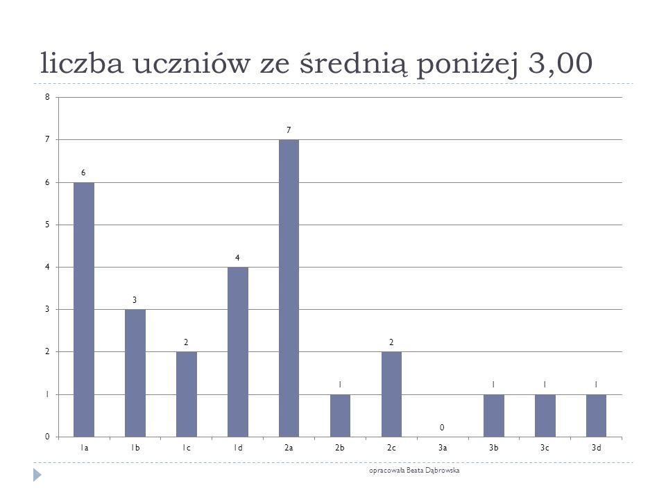 liczba uczniów ze średnią poniżej 3,00 opracowała Beata Dąbrowska