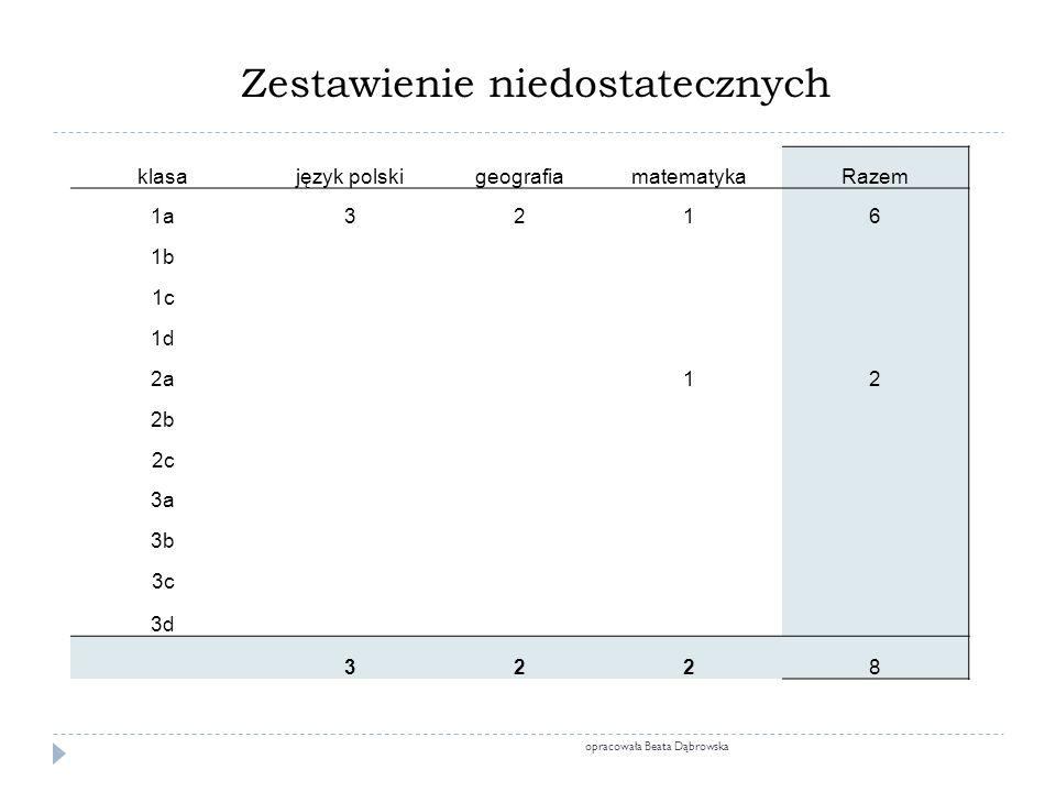 Zestawienie niedostatecznych klasajęzyk polskigeografiamatematykaRazem 1a3216 1b 1c 1d 2a12 2b 2c 3a 3b 3c 3d 3228