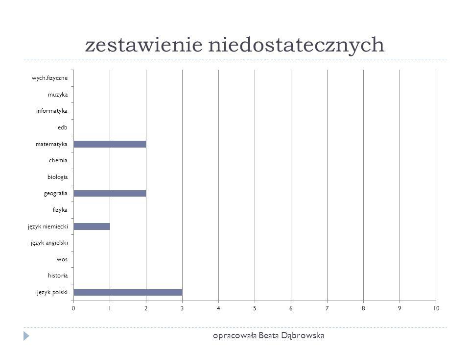 zestawienie niedostatecznych opracowała Beata Dąbrowska