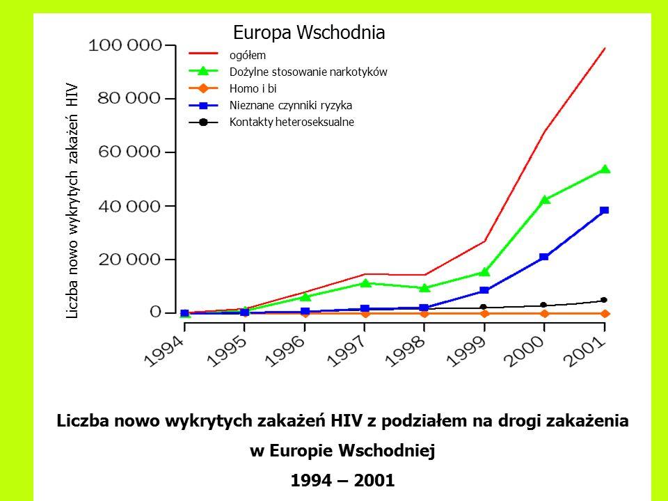 Polska 1993- 2000 3-11% Przykładowe wskaźniki prewalencji HIV wśród stosujących narkotyki dożylnie The Lancet 18.02.2003 Białoruś 2000 2-4% 7 – 25 % Gomel, 22% Mińsk 66% Svietłogorsk Ukraina 2000 10% Charków 18% Odessa 64% Federacja Rosyjska 1999 do 90% St Petersburg 12% Łotwa 1999 15% Mołdawia 84% Pozostałe kraje Europy Środkowej poniżej 2%