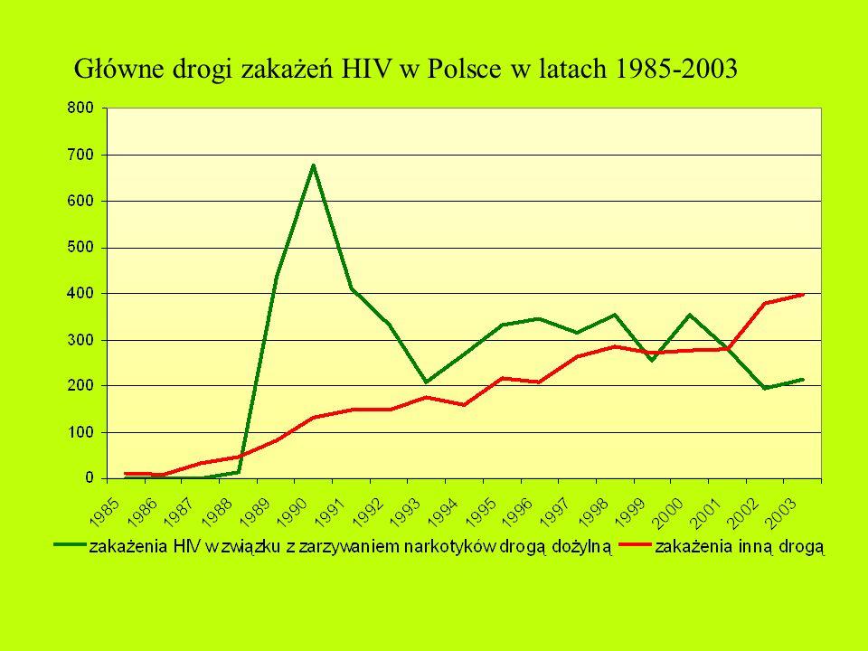 Zakażenia HIV w Polsce z podziałem na grupy wiekowe, w latach 1985 - 2003