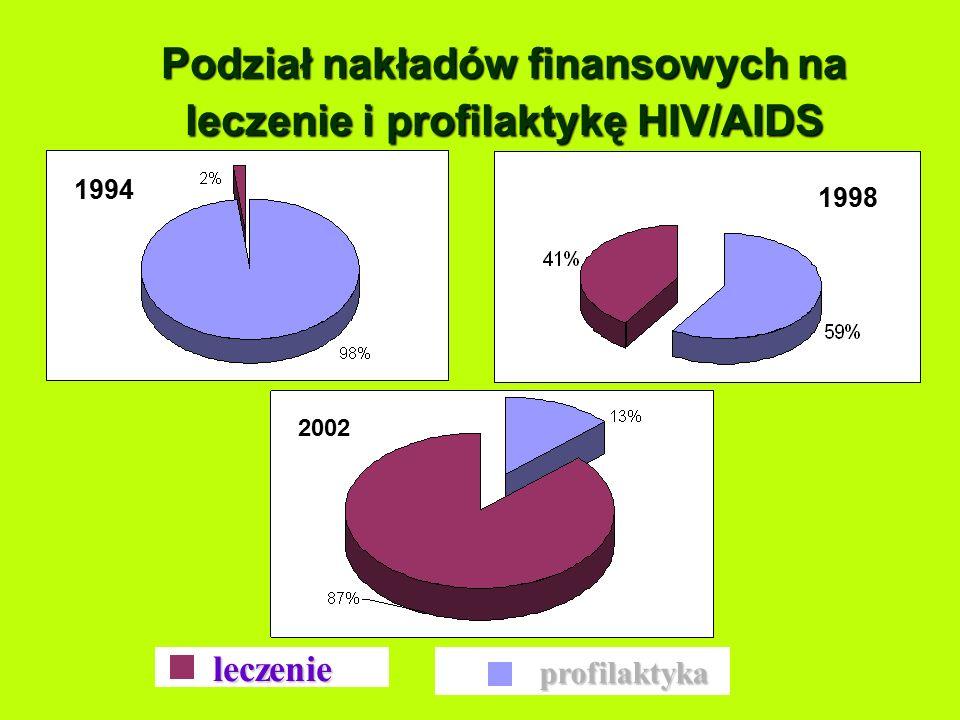 Liczba zakażeń HIV na 100 tys. mieszkańców w latach 1999-2003