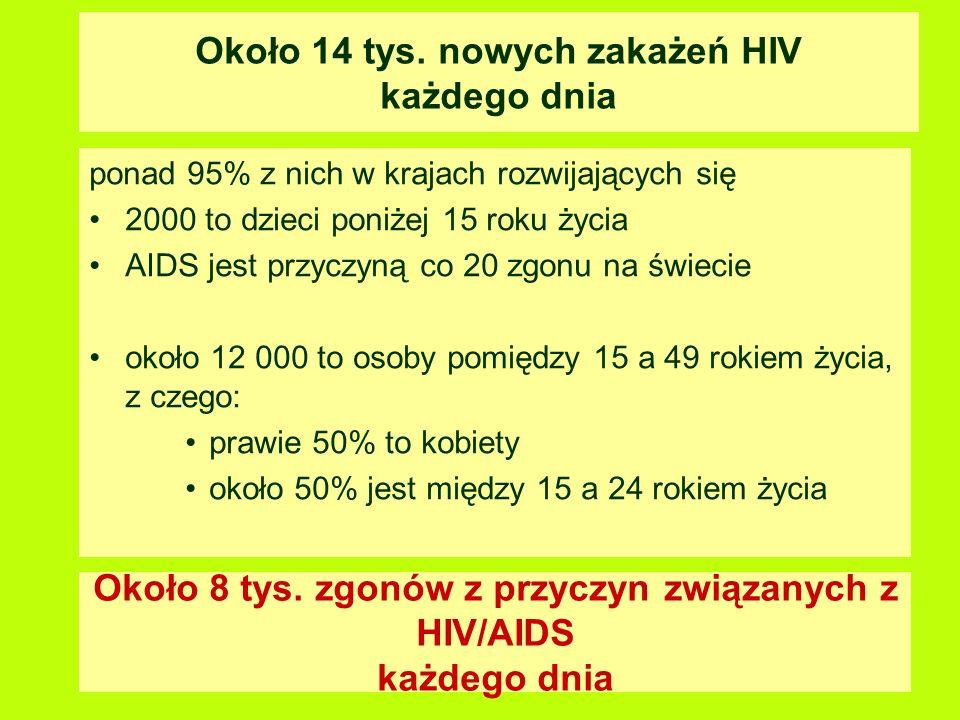 Ok. 40 milionów osób żyjących z HIV i AIDS na świecie na koniec r.