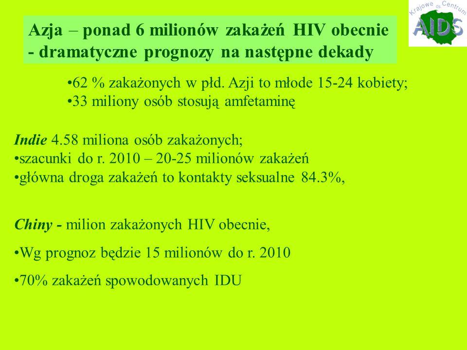 Azja – ponad 6 milionów zakażeń HIV obecnie - dramatyczne prognozy na następne dekady Indie 4.58 miliona osób zakażonych; szacunki do r.