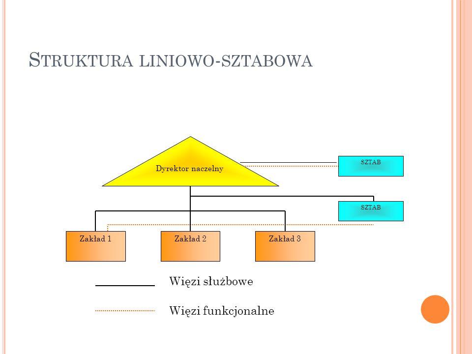 S TRUKTURA LINIOWO - SZTABOWA Dyrektor naczelny SZTAB Zakład 1Zakład 2Zakład 3 SZTAB Więzi służbowe Więzi funkcjonalne