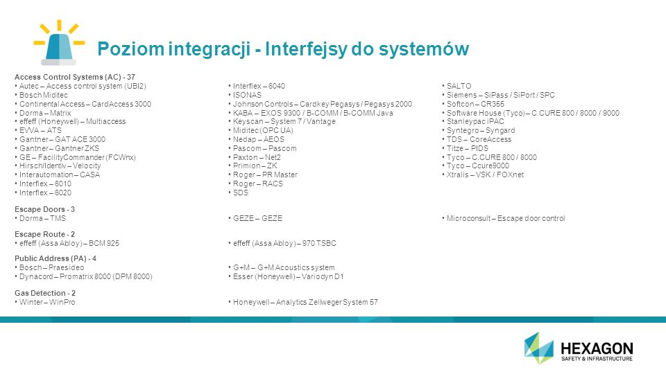 Poziom integracji - Interfejsy do systemów Access Control Systems (AC) - 37 Autec – Access control system (UBI2) Bosch Miditec Continental Access – CardAccess 3000 Dorma – Matrix effeff (Honeywell) – Multiaccess EVVA – ATS Gantner – GAT ACE 3000 Gantner – Gantner ZKS GE – FacilityCommander (FCWnx) Hirsch/Identiv – Velocity Interautomation – CASA Interflex – 6010 Interflex – 6020 Interflex – 6040 ISONAS Johnson Controls – Cardkey Pegasys / Pegasys 2000 KABA – EXOS 9300 / B-COMM / B-COMM Java Keyscan – System 7 / Vantage Miditec (OPC UA) Nedap – AEOS Pascom – Pascom Paxton – Net2 Primion – ZK Roger – PR Master Roger – RACS SDS SALTO Siemens – SiPass / SiPort / SPC Softcon – CR355 Software House (Tyco) – C.CURE 800 / 8000 / 9000 Stanleypac iPAC Syntegro – Syngard TDS – CoreAccess Titze – PIDS Tyco – C.CURE 800 / 8000 Tyco – Ccure9000 Xtralis – VSK / FOXnet Escape Doors - 3 Dorma – TMS GEZE – GEZE Microconsult – Escape door control Escape Route - 2 effeff (Assa Abloy) – BCM 925 effeff (Assa Abloy) – 970 TSBC Public Address (PA) - 4 Bosch – Praesideo Dynacord – Promatrix 8000 (DPM 8000) G+M – G+M Acoustics system Esser (Honeywell) – Variodyn D1 Gas Detection - 2 Winter – WinPro Honeywell – Analytics Zellweger System 57
