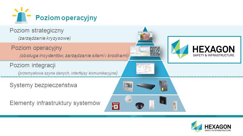 Poziom operacyjny Poziom strategiczny (zarządzanie kryzysowe) Poziom operacyjny (obsługa incydentów, zarządzanie siłami i środkami) Poziom integracji ( przemysłowa szyna danych, interfejsy komunikacyjne ) Systemy bezpieczeństwa Elementy infrastruktury systemów