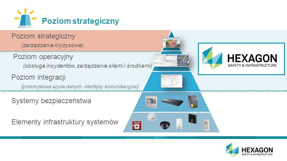 Poziom strategiczny Poziom strategiczny (zarządzanie kryzysowe) Poziom operacyjny (obsługa incydentów, zarządzanie siłami i środkami) Poziom integracji ( przemysłowa szyna danych, interfejsy komunikacyjne ) Systemy bezpieczeństwa Elementy infrastruktury systemów