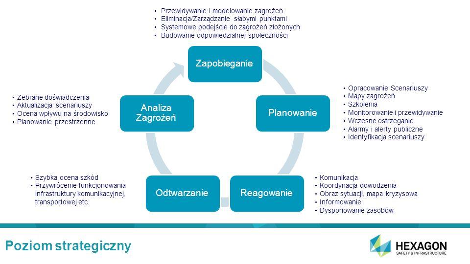 Poziom strategiczny Przewidywanie i modelowanie zagrożeń Eliminacja/Zarządzanie słabymi punktami Systemowe podejście do zagrożeń złożonych Budowanie odpowiedzialnej społeczności Zebrane doświadczenia Aktualizacja scenariuszy Ocena wpływu na środowisko Planowanie przestrzenne Szybka ocena szkód Przywrócenie funkcjonowania infrastruktury komunikacyjnej, transportowej etc.