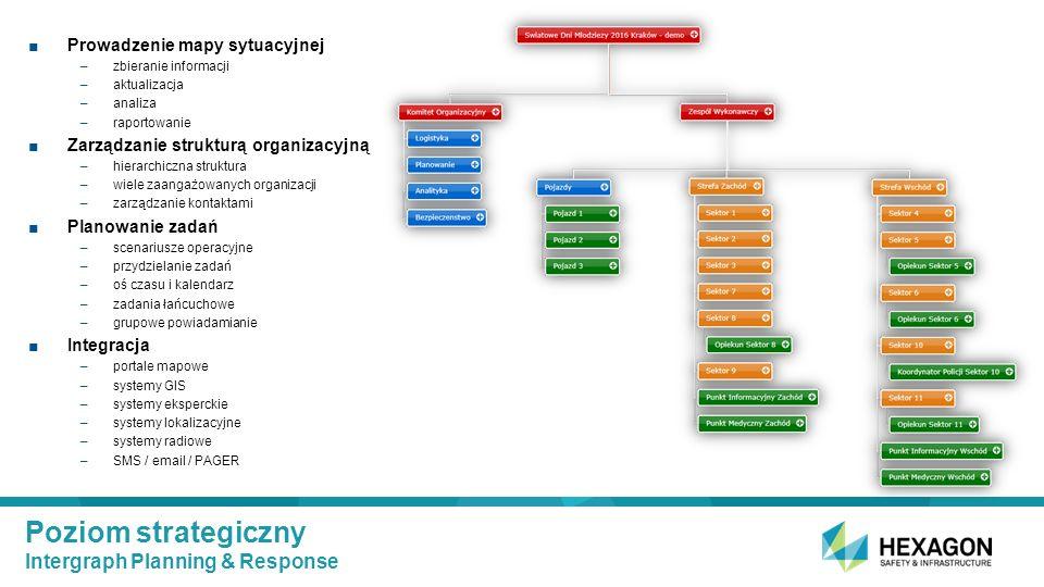 Poziom strategiczny Intergraph Planning & Response ■Prowadzenie mapy sytuacyjnej –zbieranie informacji –aktualizacja –analiza –raportowanie ■Zarządzanie strukturą organizacyjną –hierarchiczna struktura –wiele zaangażowanych organizacji –zarządzanie kontaktami ■Planowanie zadań –scenariusze operacyjne –przydzielanie zadań –oś czasu i kalendarz –zadania łańcuchowe –grupowe powiadamianie ■Integracja –portale mapowe –systemy GIS –systemy eksperckie –systemy lokalizacyjne –systemy radiowe –SMS / email / PAGER