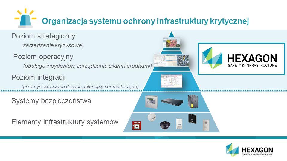 Organizacja systemu ochrony infrastruktury krytycznej Poziom strategiczny (zarządzanie kryzysowe) Poziom operacyjny (obsługa incydentów, zarządzanie siłami i środkami) Poziom integracji ( przemysłowa szyna danych, interfejsy komunikacyjne ) Systemy bezpieczeństwa Elementy infrastruktury systemów