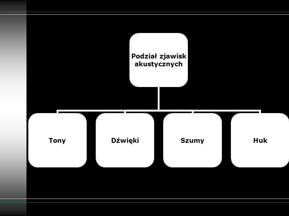 Podział zjawisk akustycznych TonyDźwiękiSzumyHuk